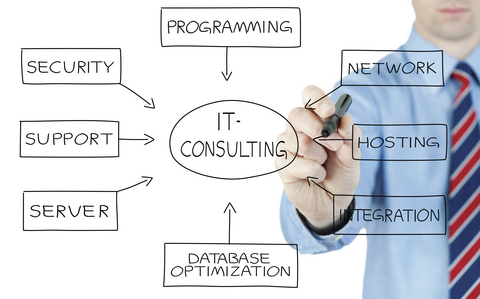 IT-consulting